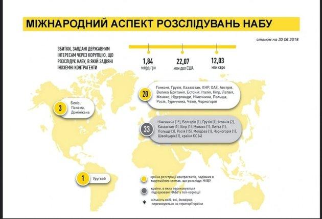 Украинские коррупционеры выводят деньги в 23 страны мира — НАБУ