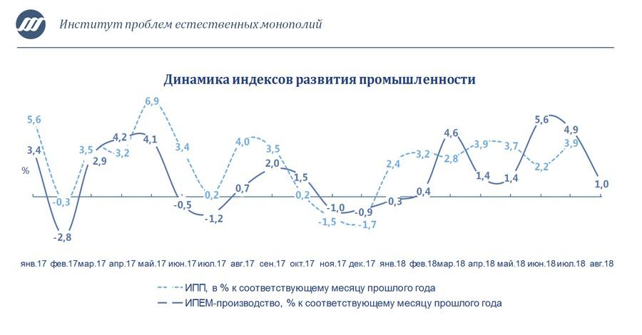 Промышленное производство: замедление роста по итогам августа