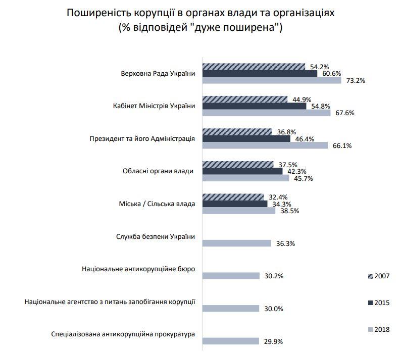Где чаще всего сталкиваются с коррупцией украинцы — соцопрос