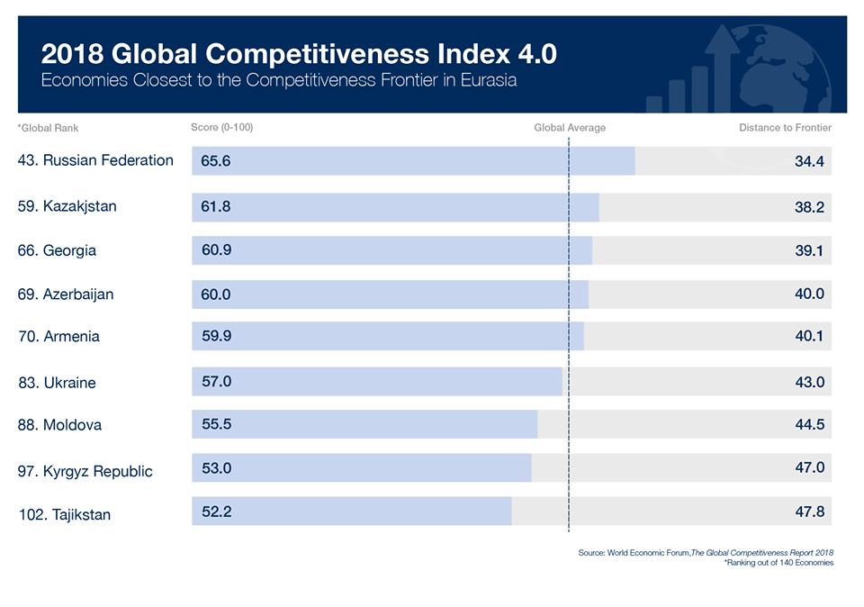 Конкурентна ли экономика Украины — рейтинг