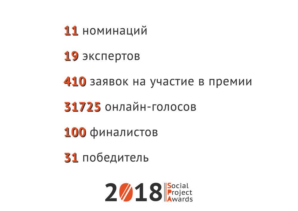 Лучшие социальные проекты Украины 2018: