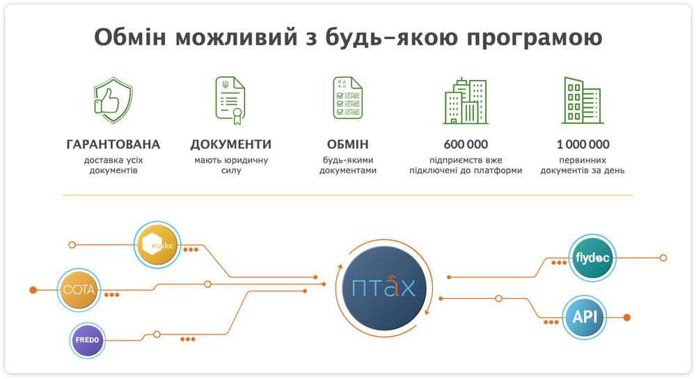 """Будущее наступило. В Украине создали платформу для """"оцифровки"""" бизнеса"""