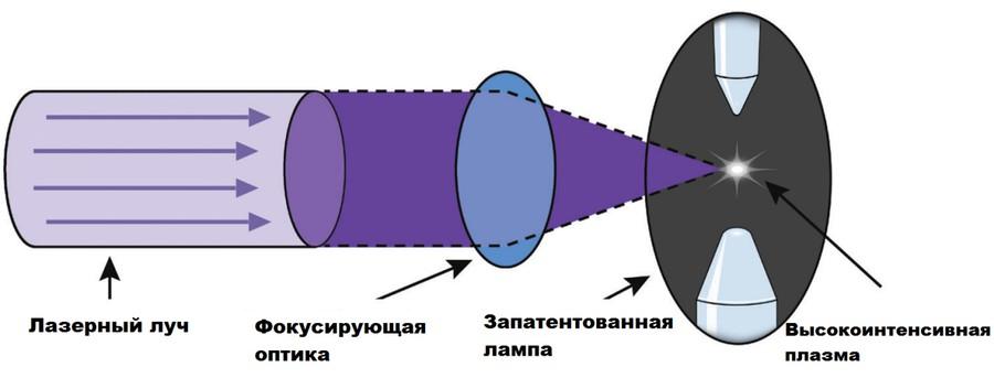принцип действия источника LDLS