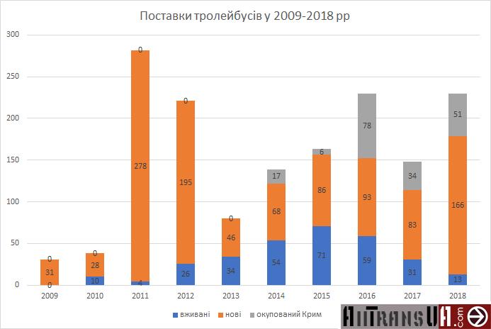 Какими трамваями и троллейбусами пополнили свой парк украинские города
