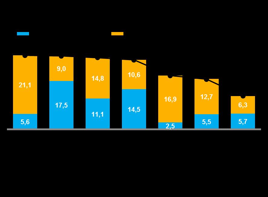 Сладкий год: кондитерский рынок вырос на 25% в 2018 году