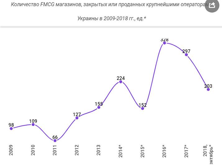Сколько магазинов открыли, а сколько закрыли food-ритейлеры в Украине в прошлом году