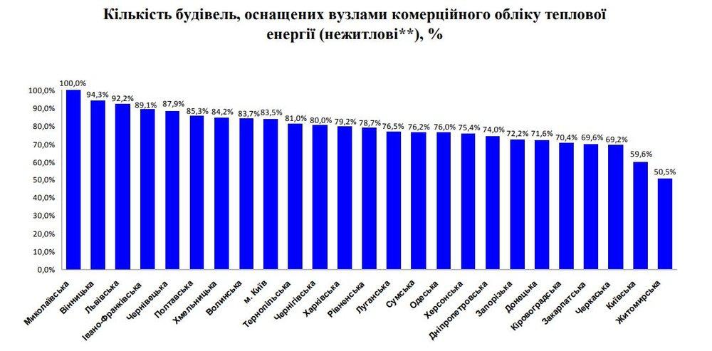Где в Украине жилые дома больше всего оснащены счетчиками тепла