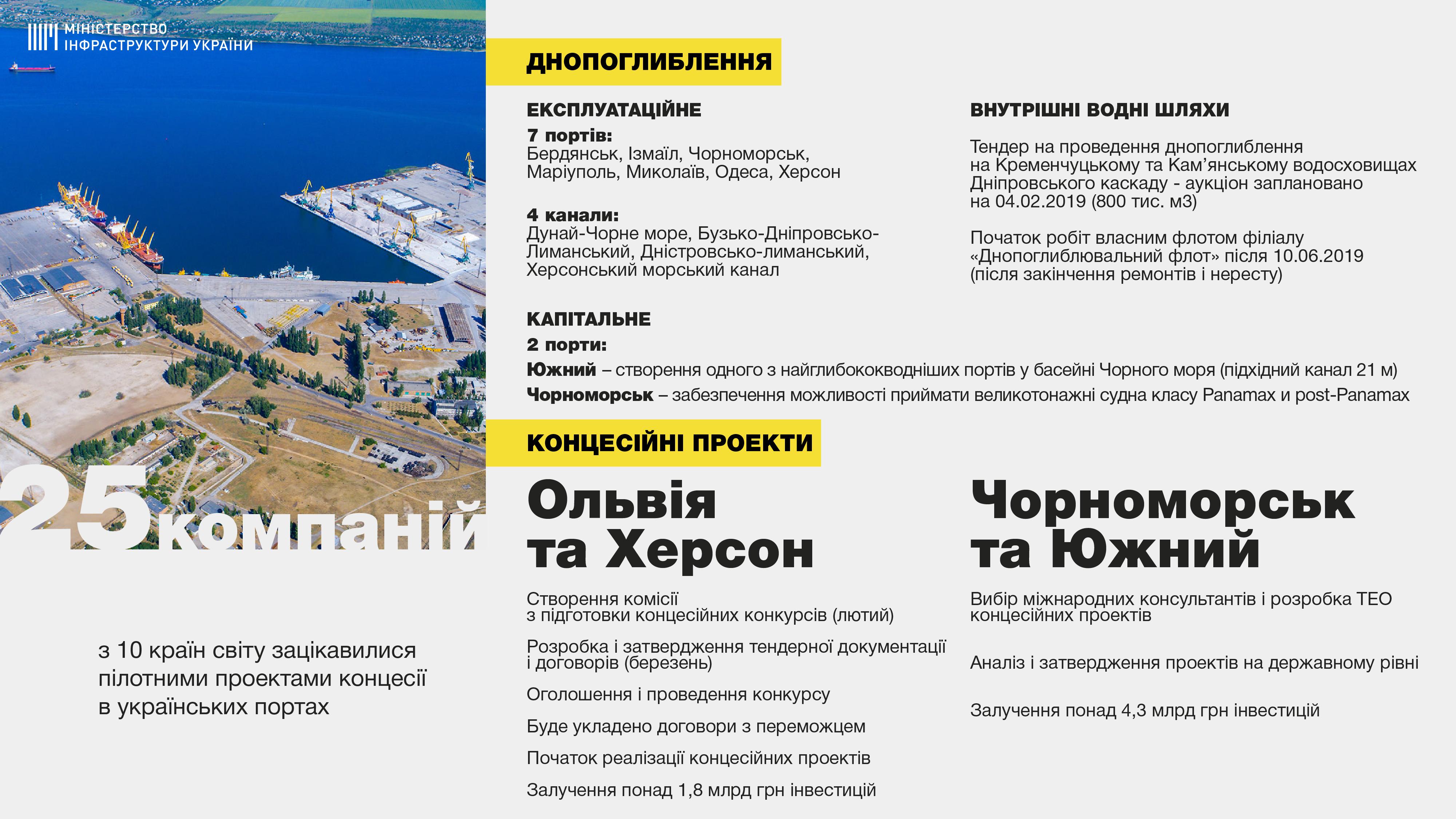 """Тендер по передаче в концессию портов """"Ольвия"""" и """"Херсон"""" пройдет в мае"""